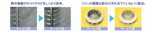 熱交換器のホコリやカビをしっかり洗浄。 ファンの複雑な部分の汚れまでていねいに除去。